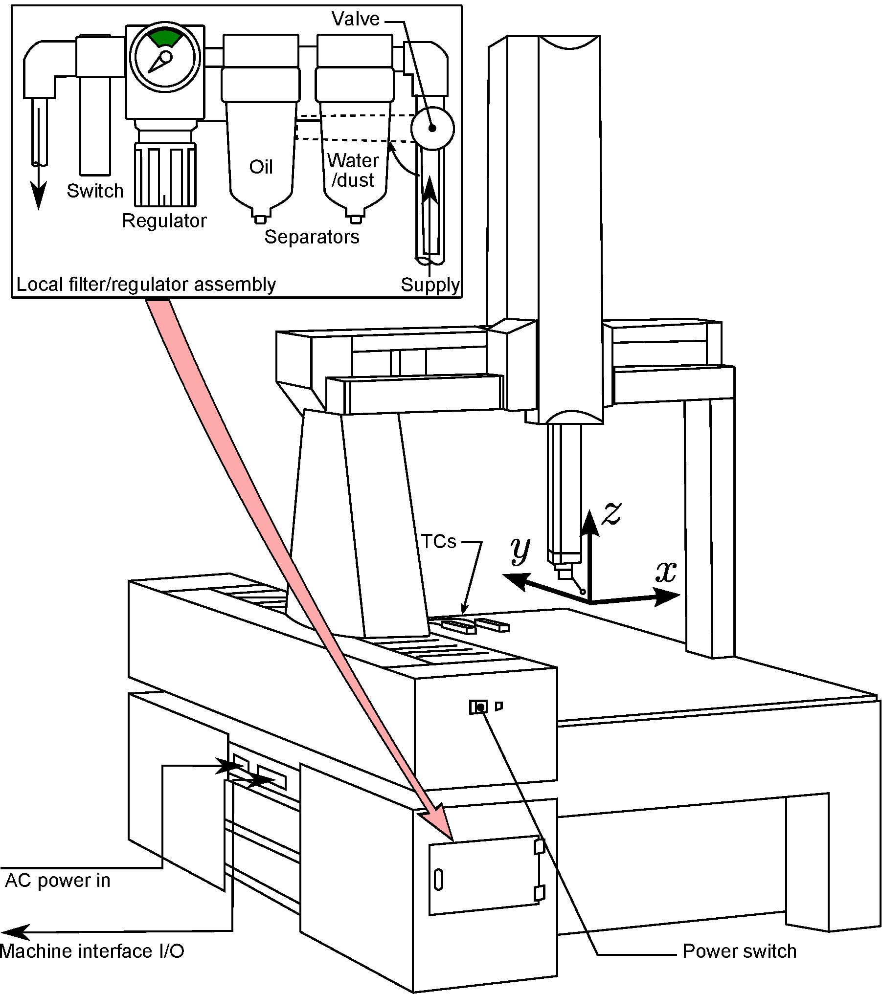 mitutoyo parts diagram